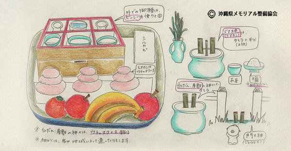 【沖縄の御願】旧暦12月24日に行うヤシチヌウグァン