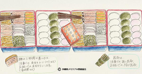 御三味(ウサンミ)は沖縄の行事料理☆お供えの作法とは