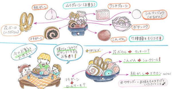 沖縄の御願で供えるお菓子☆琉球菓子の豆知識